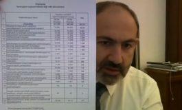 ՏԵՍԱՆՅՈՒԹ. «50 հազար աշխատատեղերի մասին». Նիկոլ Փաշինյան