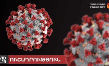 Կորոնավիրուսի վարակման 43 նոր դեպք է գրանցվել. հաստատված դեպքերի թիվը հասավ 372-ի