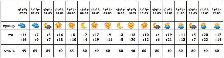 ՀՀ-ում առաջիկա օրերին կգրանցվի մինչև +25 աստիճան տաքություն