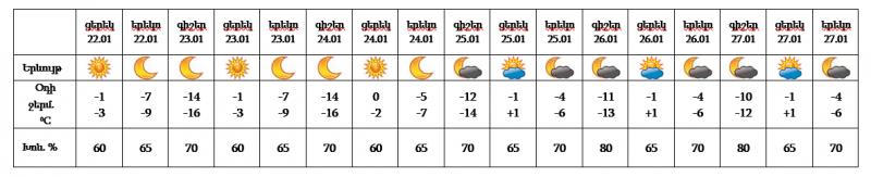Լավ լուր. Հանրապետությունում օդի ջերմաստիճանը կբարձրանա