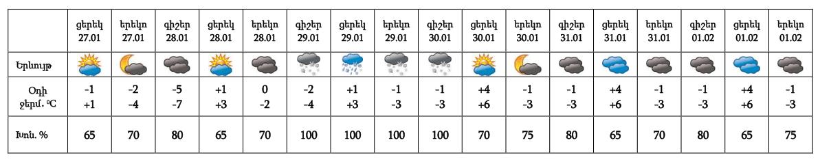 Օդի ջերմաստիճանը կրկին կբարձրանա