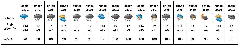 Օդի ջերմաստիճանը կբարձրանա. եղանակը Հայաստանում ու Արցախում