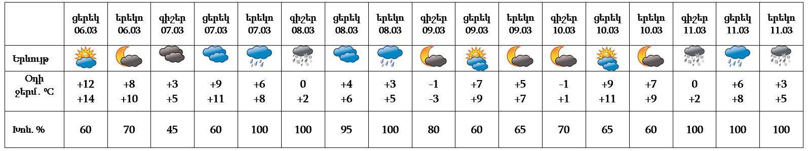 Օդի ջերմաստիճանը կնվազի. եղանակը Հայաստանում ու Արցախում