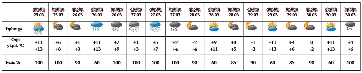 ՈՒՇԱԴՐՈՒԹՅՈՒՆ. Հայաստանում սպասվում է բացասական ջերմաստիճան